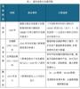 中国移动研究院:运营商拓展高校信息化市场分析