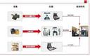 书刊扫描仪:古籍数字化的意义和现状-汉龙实业