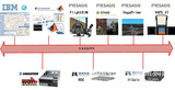 Integrated Modular Simulation System (IMSS) — 集成模块化仿真系统