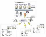 远古流媒体发布服务器●流媒体视频云计算在教育行业的应用