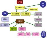 煤炭企業內部物流管理系統