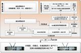 推荐 SCA软件无线电演示验证平台