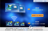 多媒体互动软件 无线同屏软件
