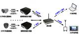 物聯網視頻智能感知應用與開發系統