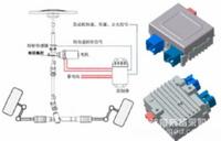 電動助力轉向系統(Electric Power Steering)