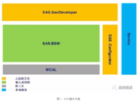 AUTOSAR解决方案 - INTEWORK-EAS