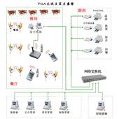 無線點菜系統方案