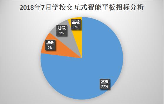 7月学校交互式智能平板采购 基教占比78%