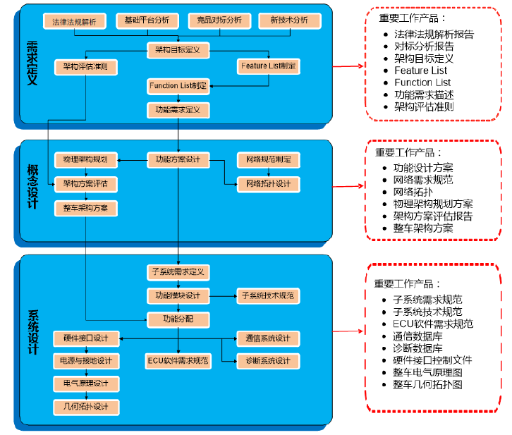 汽车电子电气架构开发咨询服务