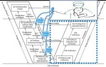 符合ISO 26262标准的模型验证技术