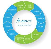 Pipeline Pilot 信息整合和流程定制软件-机器学习