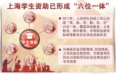 上海高校精准资助育人机制 资助力度将加强