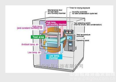 潮州混合型湿度循环试验冷热冲击试验箱