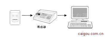 PDMS2000个人剂量管理系统