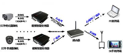 物联网视频智能感知应用与开发系统