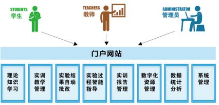 智慧教育云仿真实验教学平台   [仿真管理平台/开放共享]
