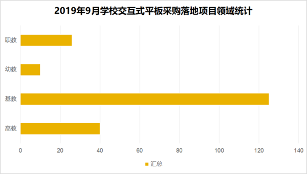 """2019年9月學校交互式智能  采購熱度聚焦""""河南"""""""