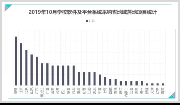 10月學校軟件系統采購:福建、甘肅、北京實力排位前三