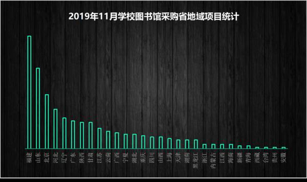 2019年11月学校图书馆采购项目统计:山东省稳居首位