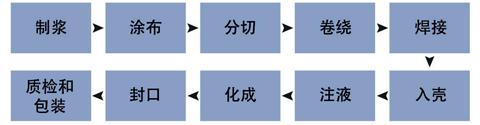 正负极材料的粉体特性对锂电池生产工艺的影响