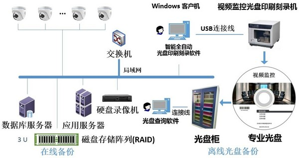 迪美视助力视频监控光盘打印刻录方案