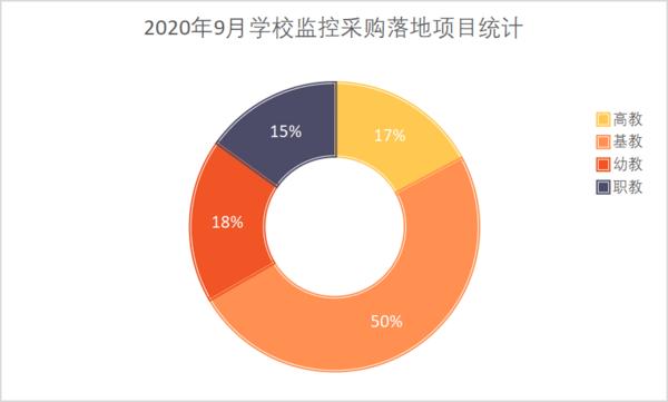 2020年9月学校监控设备采购  福建、山东、广东位列前三