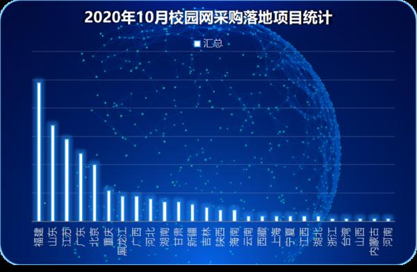2020年10月校園網采購:福建落地項目位居首位