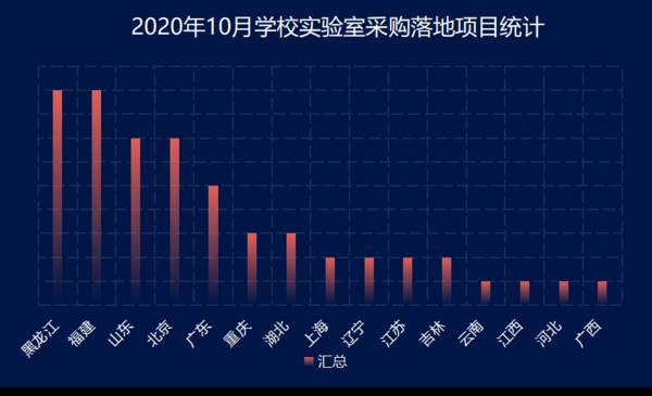 2020年10月學校實驗室采購  黑龍江需求穩居首位