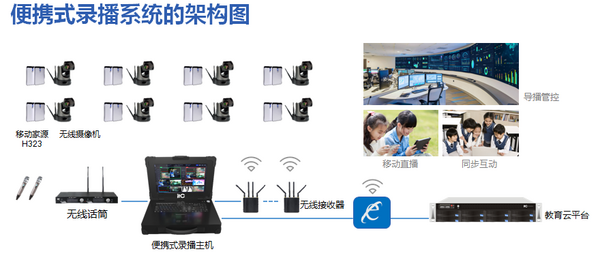 ITC无线便携式录播打破空间限制  助力教育数字化资源建设与共享