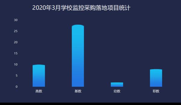 2020年3学校监控设备采购 福建、山东、江苏位列前三