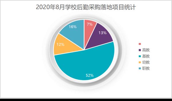 2020年8月學校后勤采購 福建、廣東、重慶位列前三