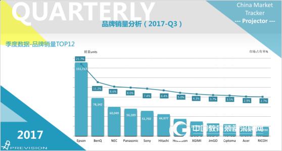 互动显示市场高速发展 鸿合科技抢滩市场