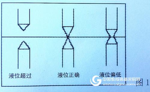 安徽合肥客户采购我公司LML/LMF湿式气体流量计