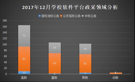 2017年12月软件及平台系统政府采购分析
