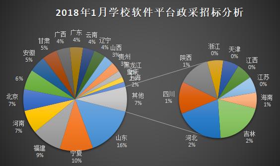2018年1月学校软件及平台系统采购分析