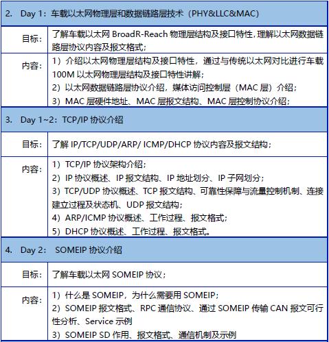 【2019年9月18-20日】车载以太网技术培训邀请函