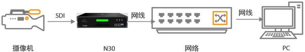 千视NDI技术应用|外部SDI/HDMI信号如何输入电脑?