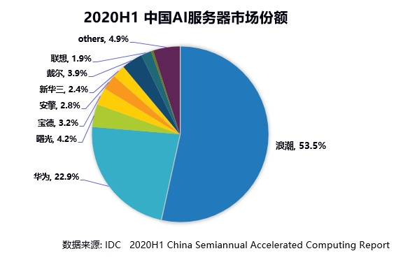IDC:2020上半年浪潮AI服务器市占率53.5%,持续领跑AI算力市场