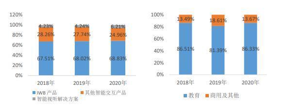 鸿合科技:七普透视人口红利,智慧教育远景鸿大