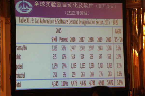 2015-2020全球分析仪器市场动态