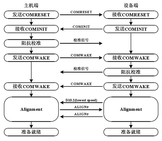 硬盘数据恢复技术之SATA协议分析(二)