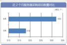9月,全国服务器采购总规模环比8月翻番