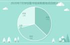 2020年7月学校图书馆采购项目统计:福建省稳居首位