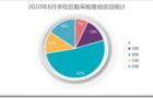 2020年8月学校后勤采购 福建、广东、重庆位列前三
