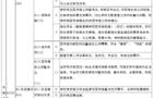 江苏省普通高等学校图书馆评估标准