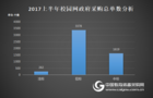 2017上半年校园网建设政府采购分析
