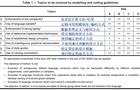 建模规范与符合功能安全标准的最佳实践结合