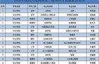 怀化学院15个专业入选2020年湖南省一流本科专业建设点