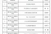 """重庆电子工程职业学院10部教材获工业和信息化部""""十四五""""规划教材立项"""