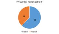 近六成教育上市公司2016业绩预增
